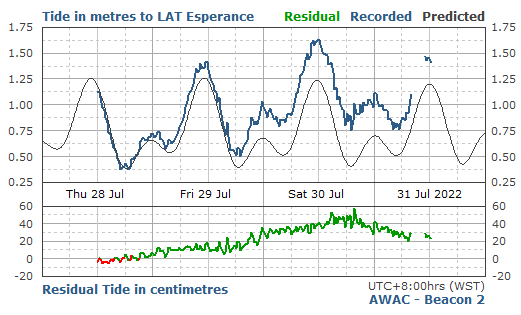4 Day Predicted & Recorded Tides